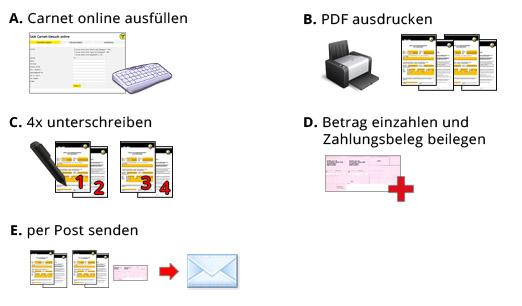 Carnet-Anleitung